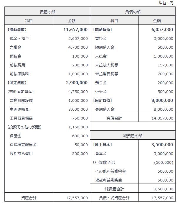 貸借対照表の構成