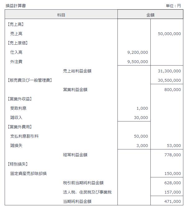 損益計算書の構成